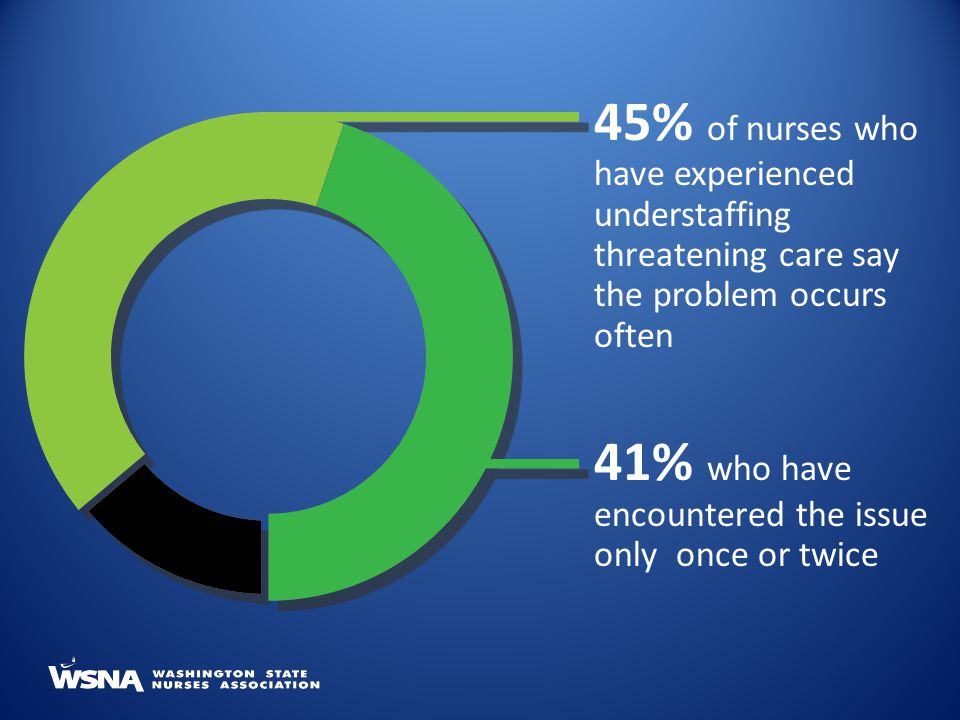 45% of nurses who have experienced understaffing threatening care say the problem occurs often