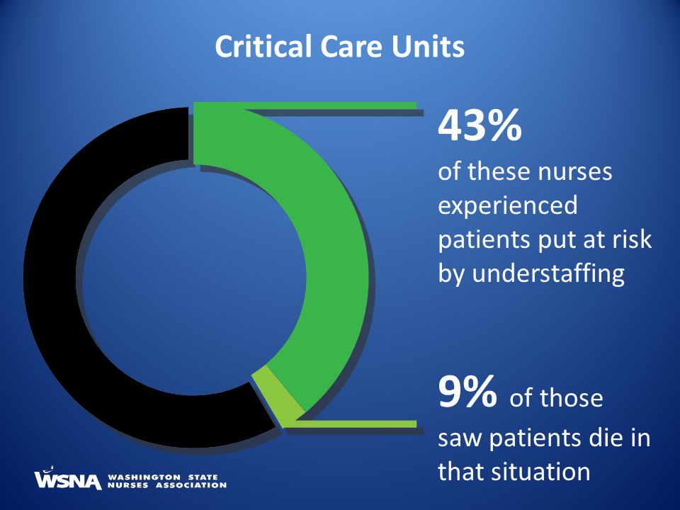 43% of these nurses experienced patients put at risk by understaffing