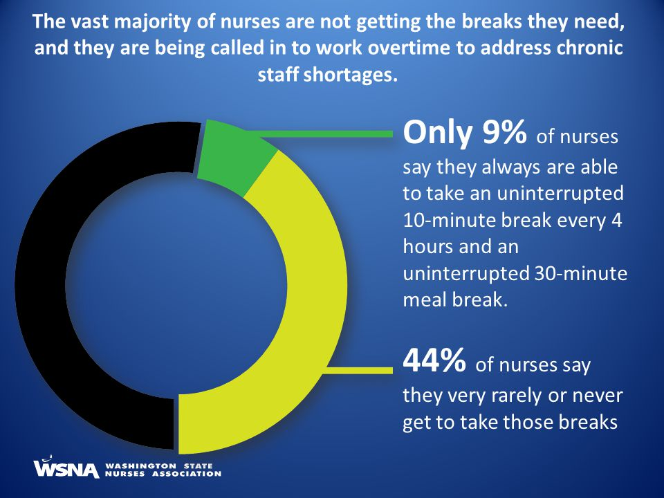 44% of nurses say they very rarely or never get to take those breaks