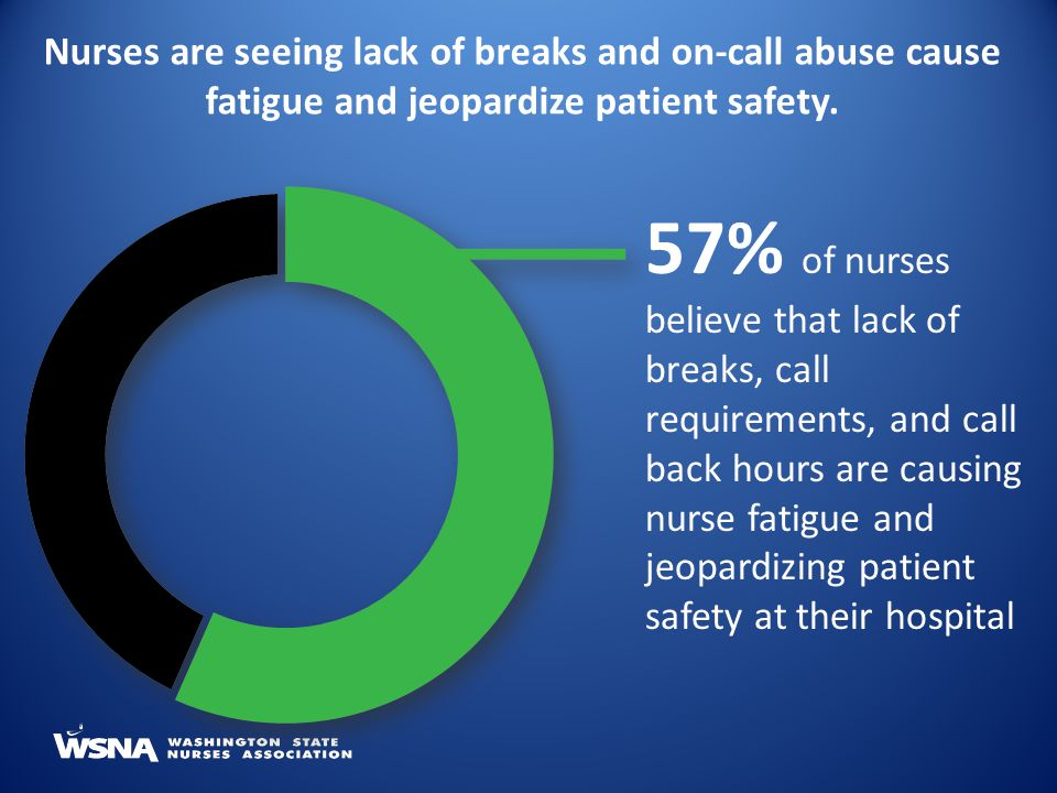 Nurses are seeing lack of breaks and on-call abuse cause fatigue and jeopardize patient safety.