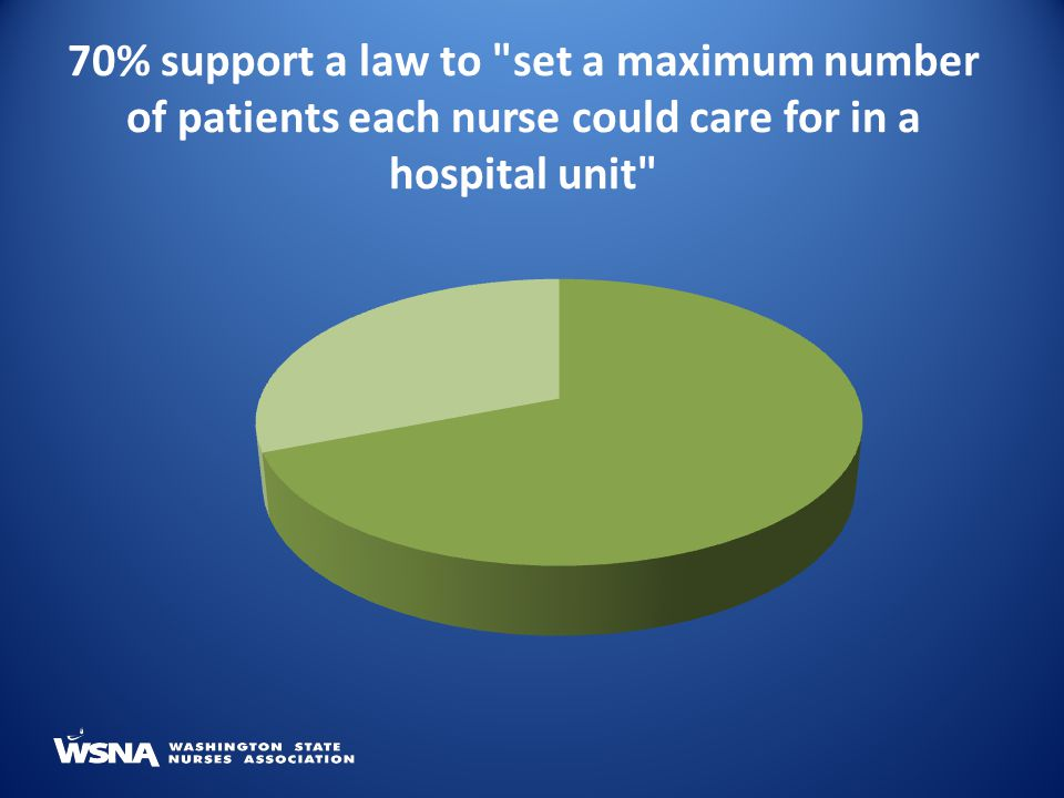 70% support a law to set a maximum number of patients each nurse could care for in a hospital unit