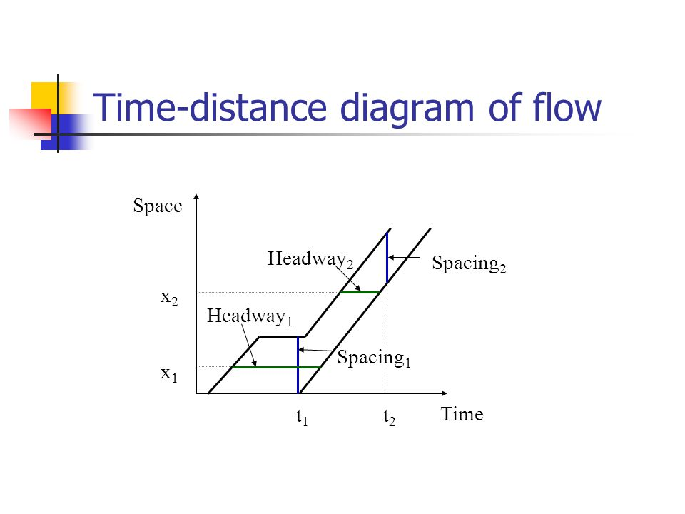 Time-distance diagram of flow