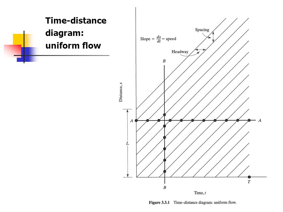 Time-distance diagram: uniform flow