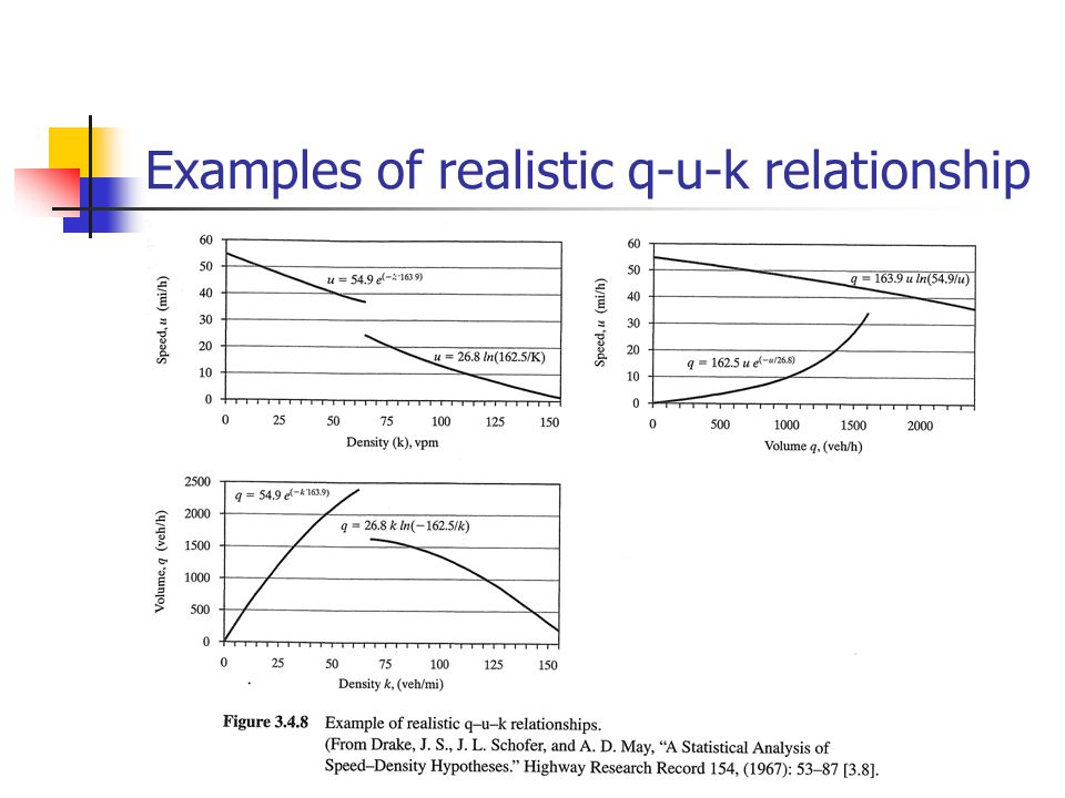 Examples of realistic q-u-k relationship