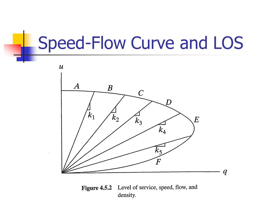 Speed-Flow Curve and LOS