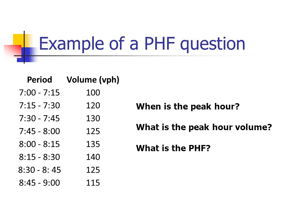 Example of a PHF question