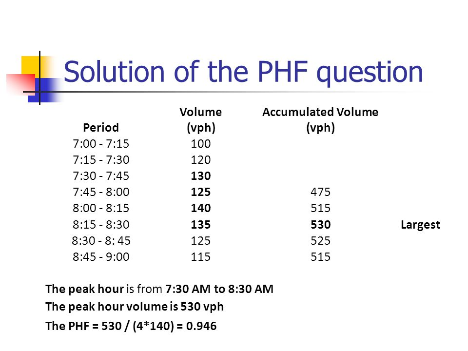Solution of the PHF question