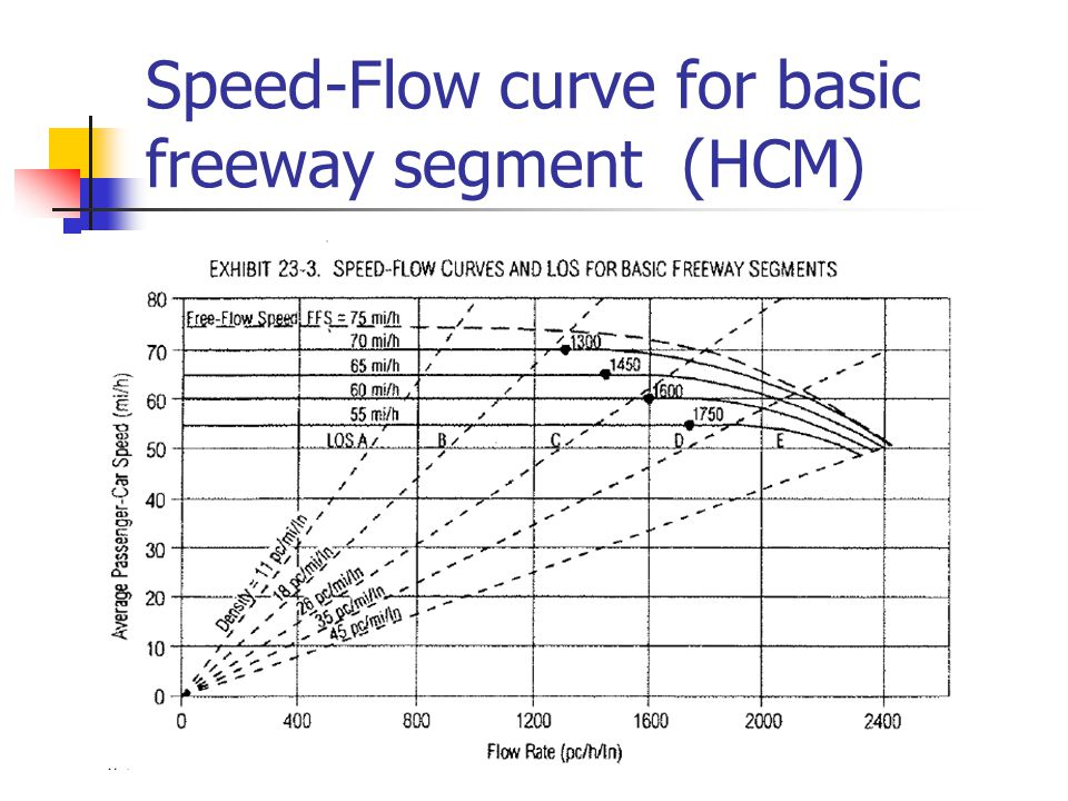 Speed-Flow curve for basic freeway segment (HCM)