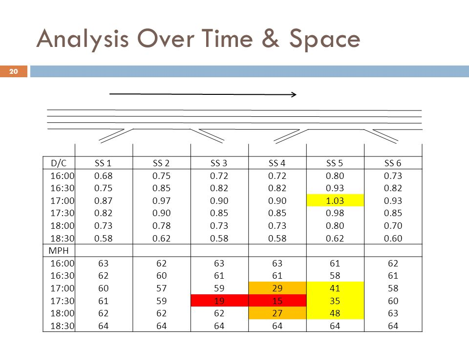 Analysis Over Time & Space