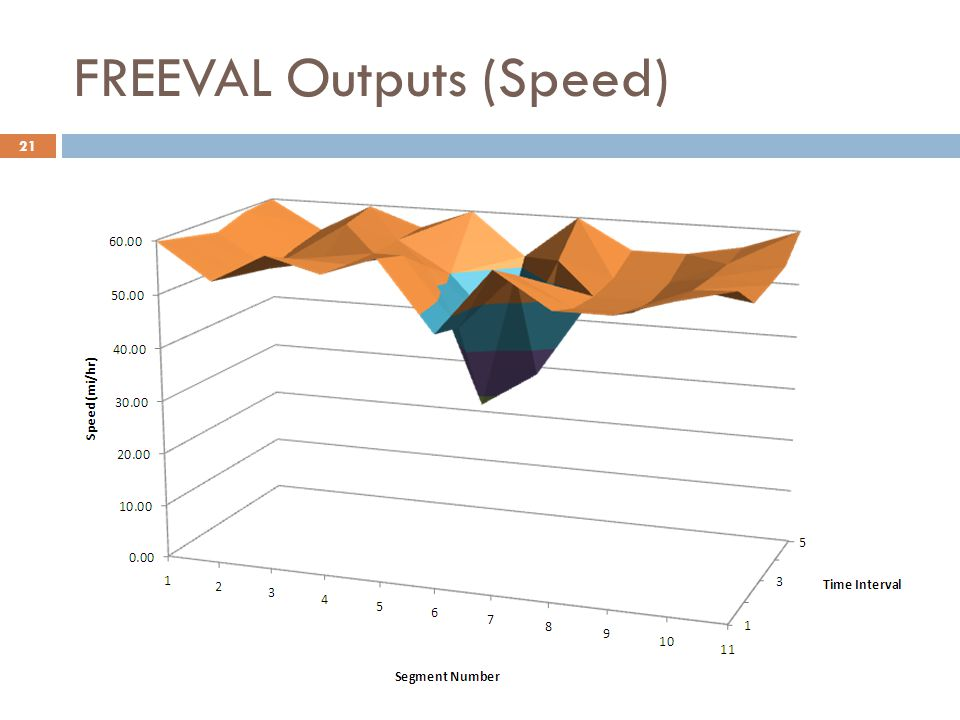 FREEVAL Outputs (Speed)