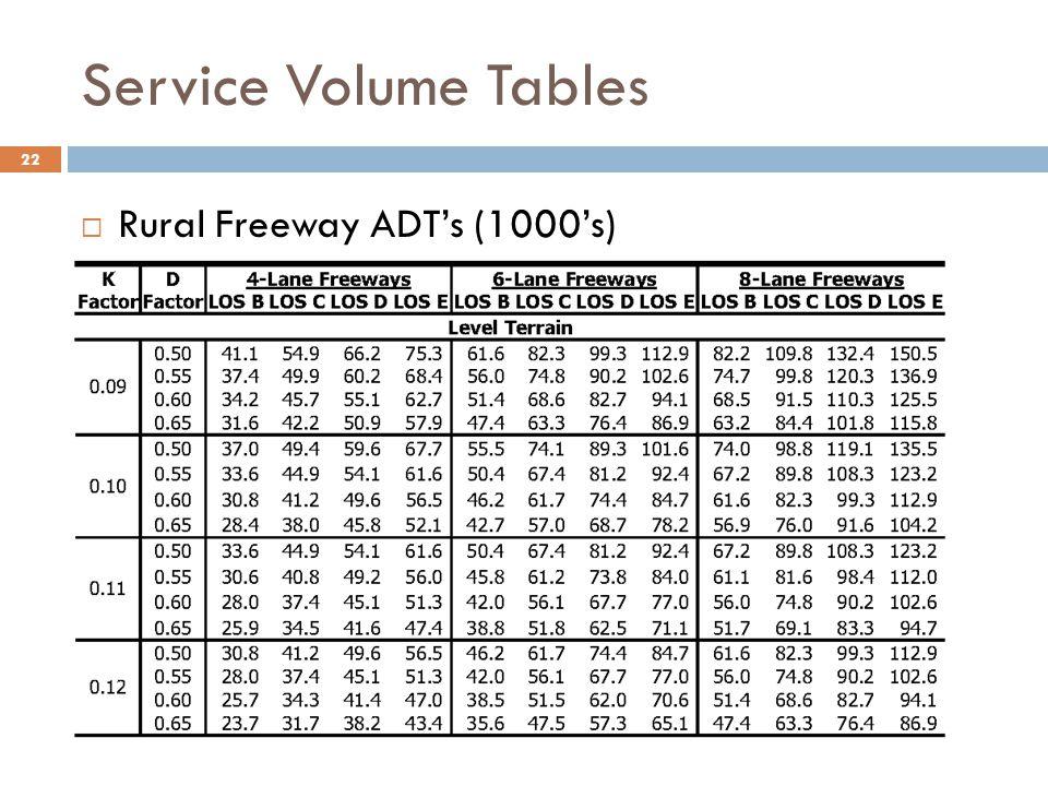 Service Volume Tables Rural Freeway ADT's (1000's)