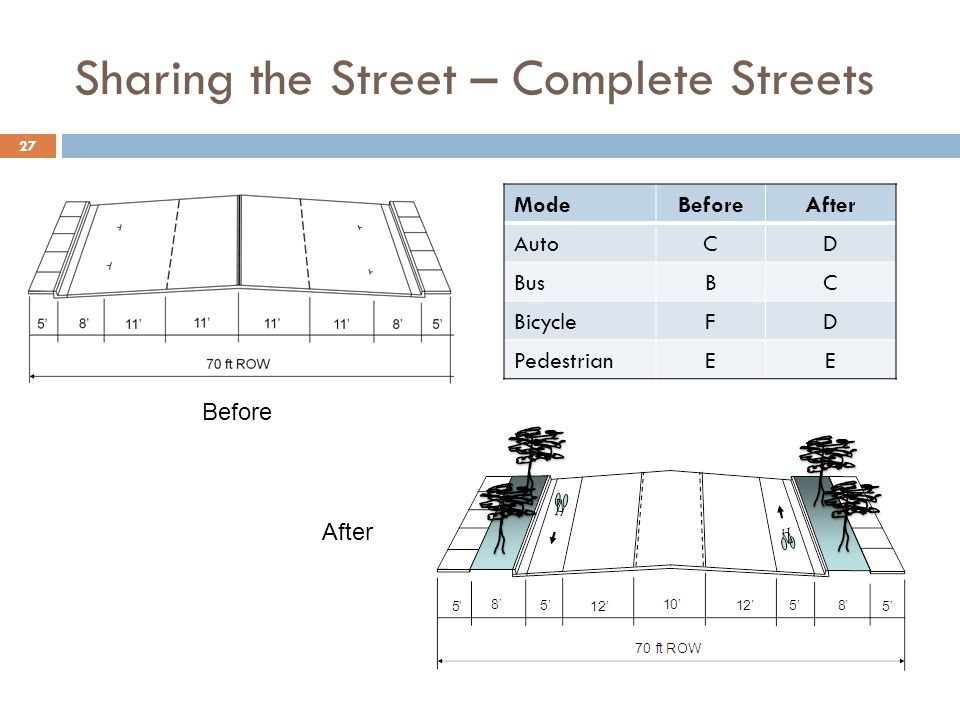 Sharing the Street – Complete Streets