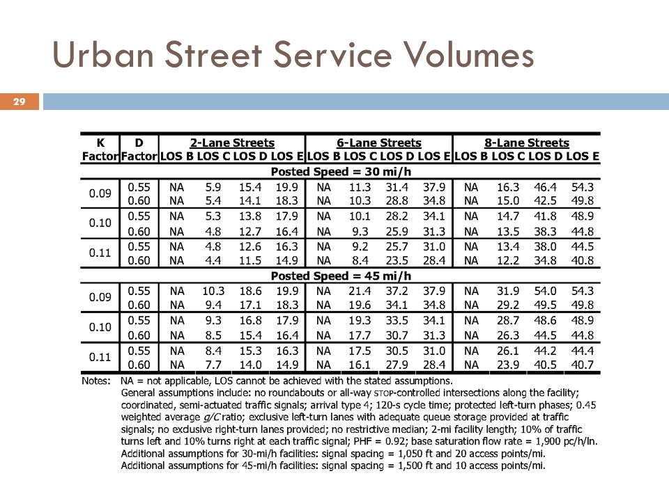 Urban Street Service Volumes