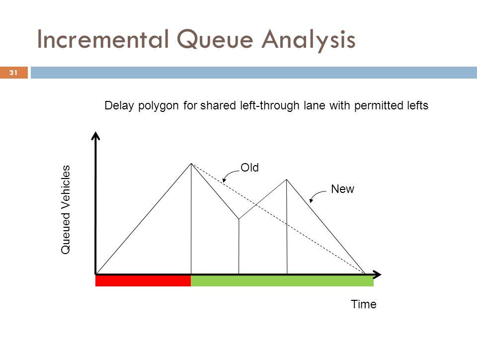 Incremental Queue Analysis
