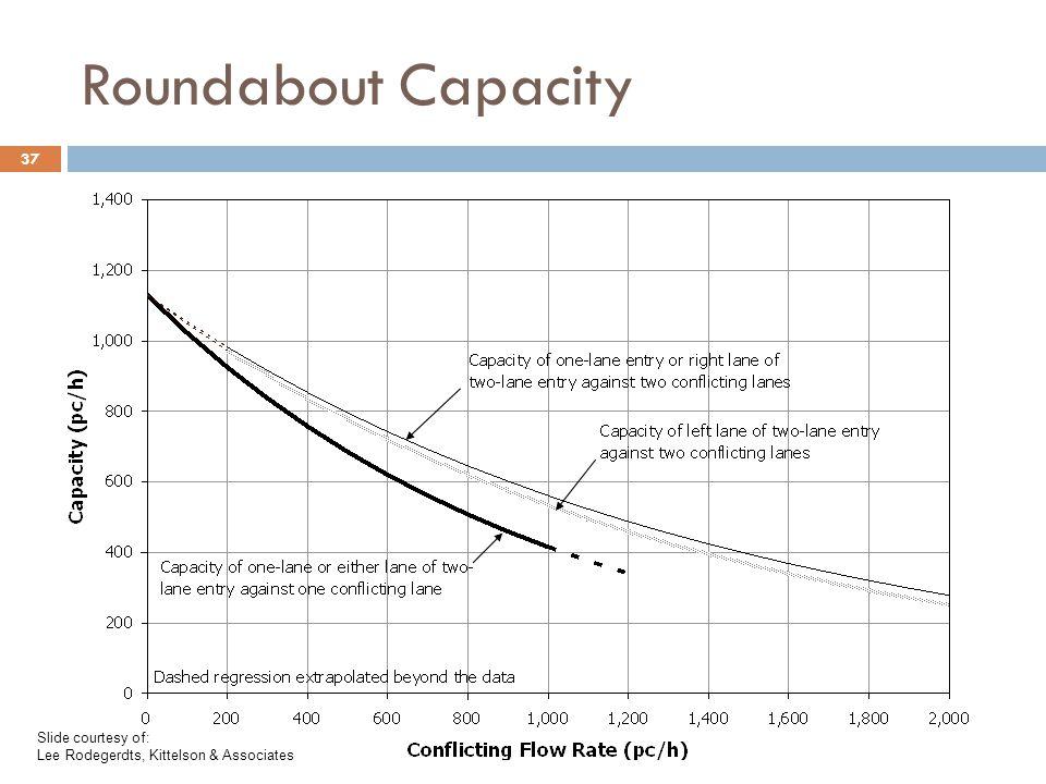 Roundabout Capacity Slide courtesy of: