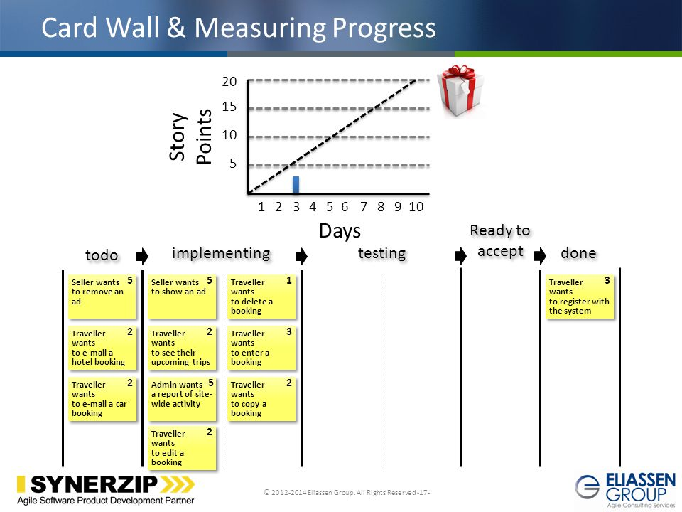 Card Wall & Measuring Progress