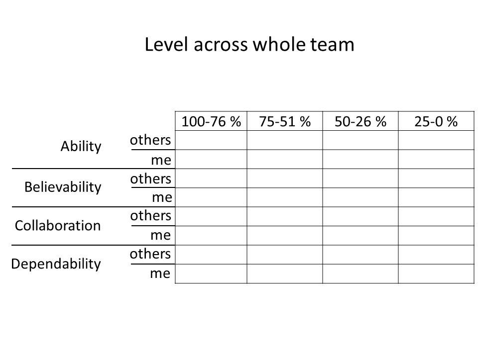 Level across whole team