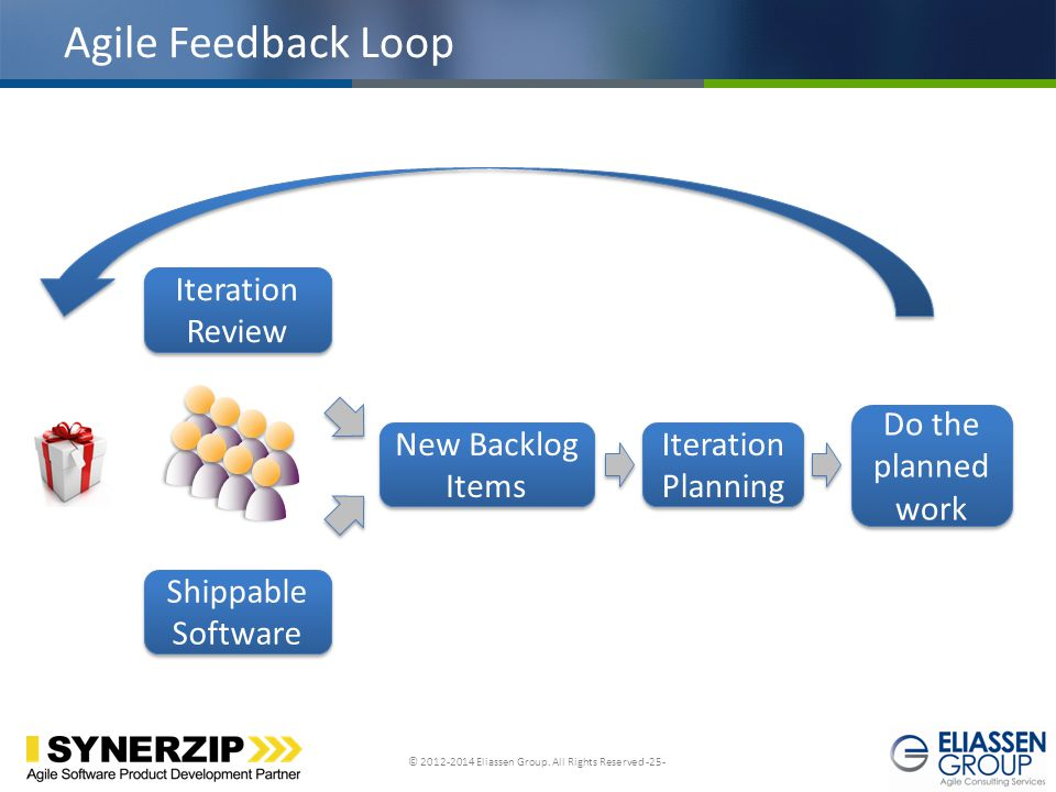 Agile Feedback Loop Iteration Review Do the planned work