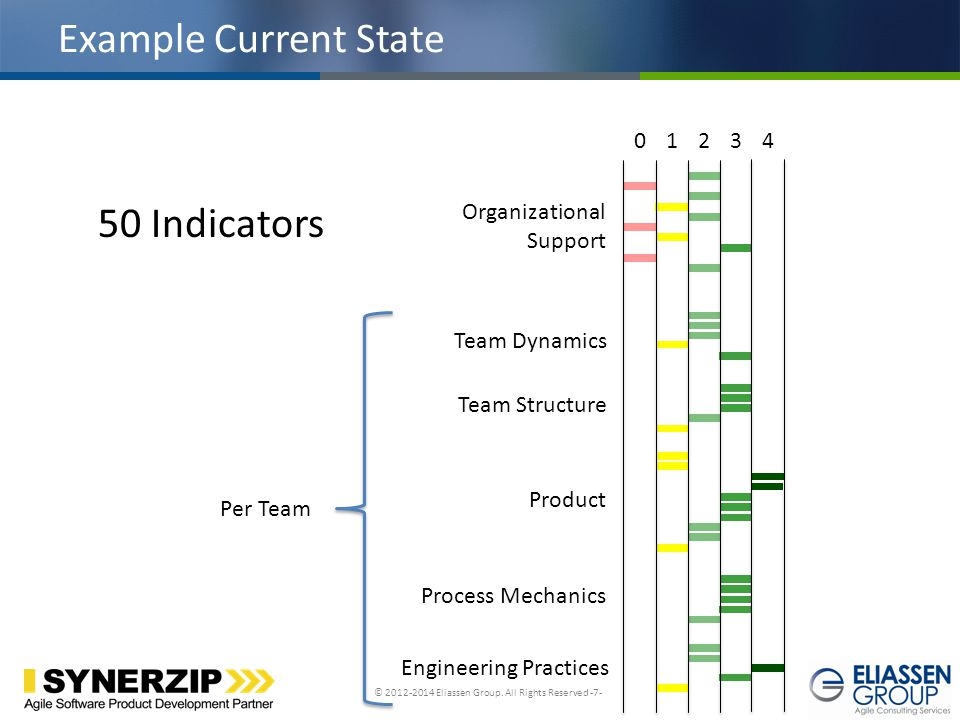 Example Current State 50 Indicators 1 2 3 4 Organizational Support