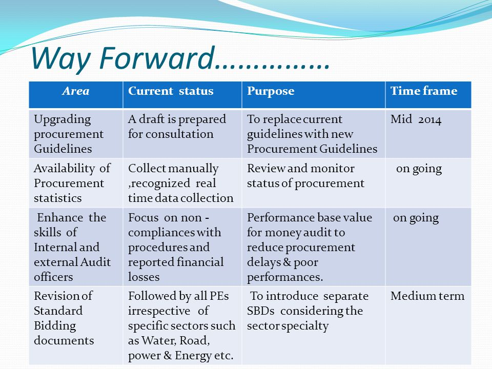 Way Forward…………… Area Current status Purpose Time frame