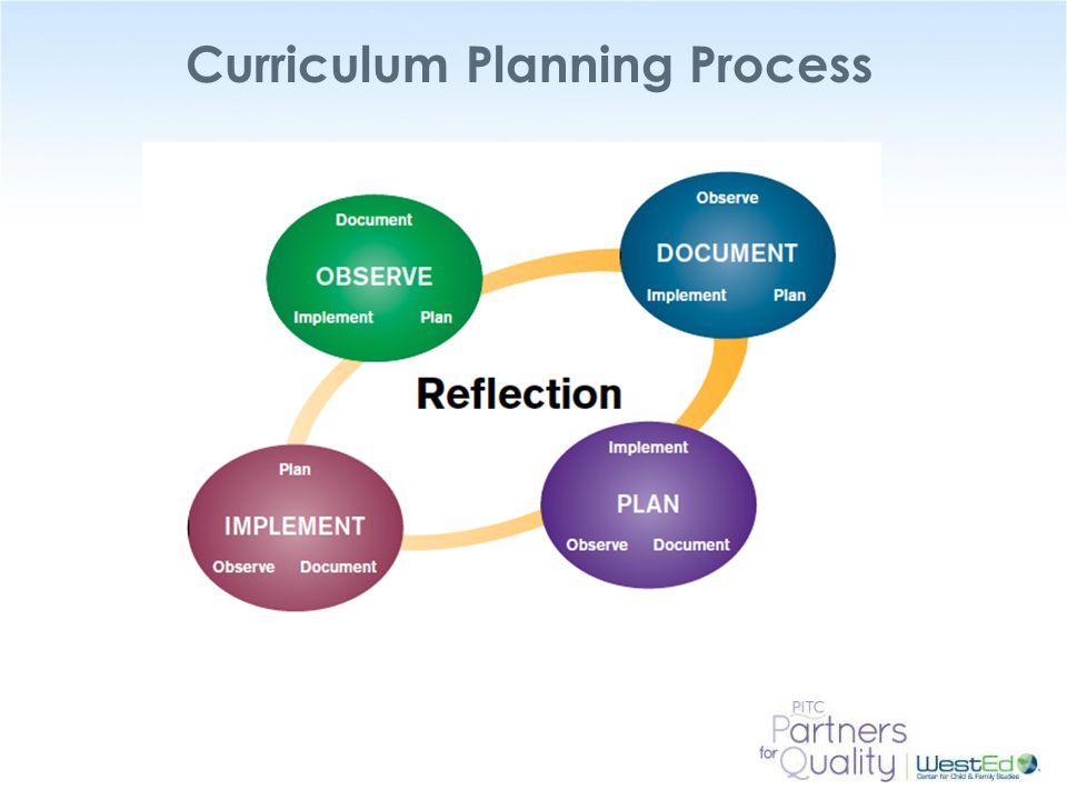 Curriculum Planning Process