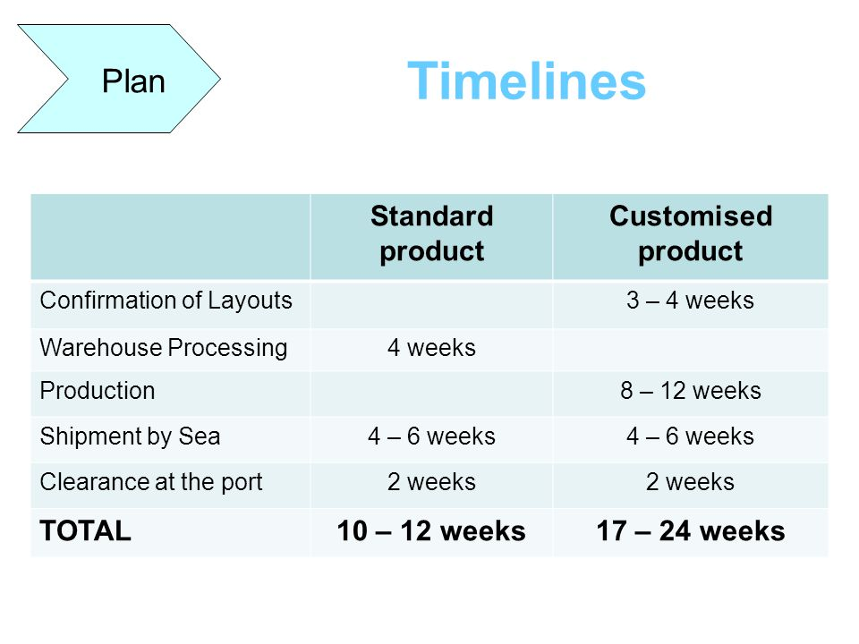 Timelines Plan Standard product Customised product TOTAL 10 – 12 weeks