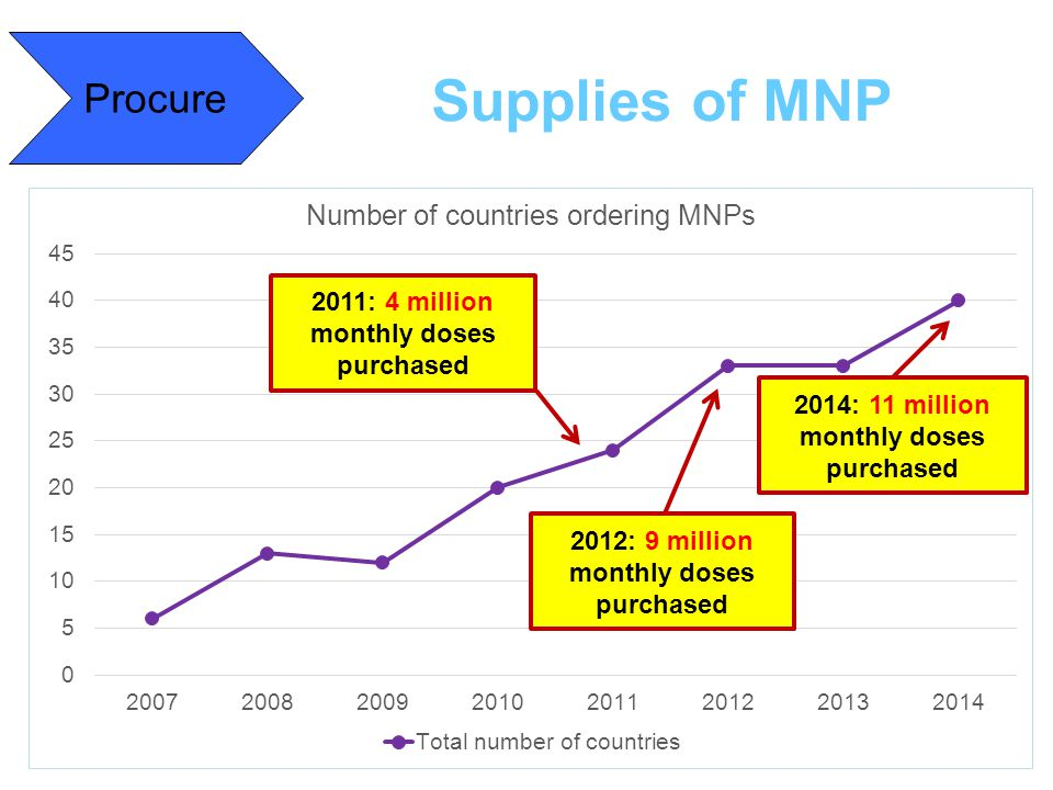 Supplies of MNP Procure 2011: 4 million monthly doses purchased