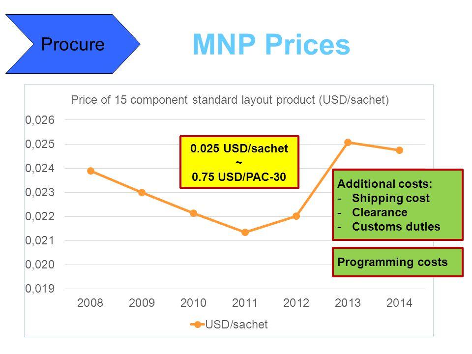 MNP Prices Procure 0.025 USD/sachet ~ 0.75 USD/PAC-30