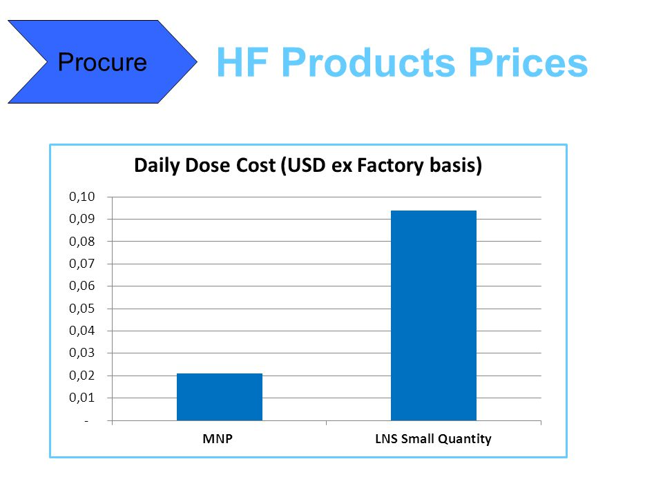 Procure HF Products Prices