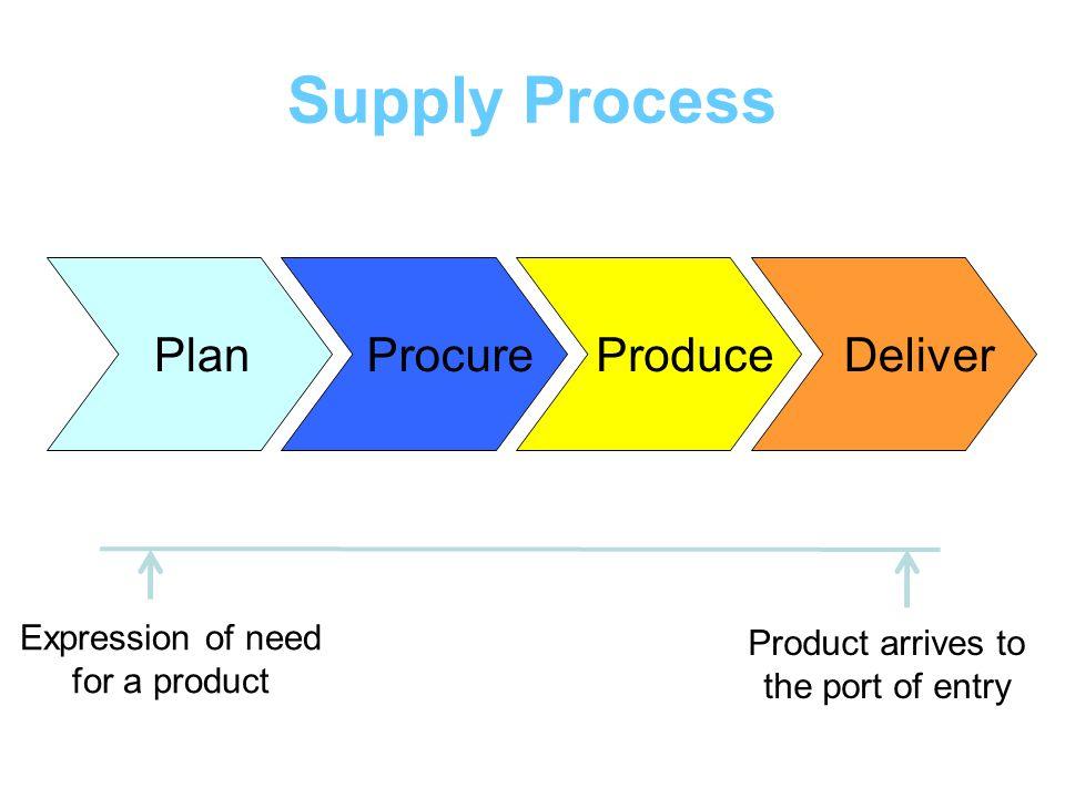 Supply Process Plan Procure Produce Deliver