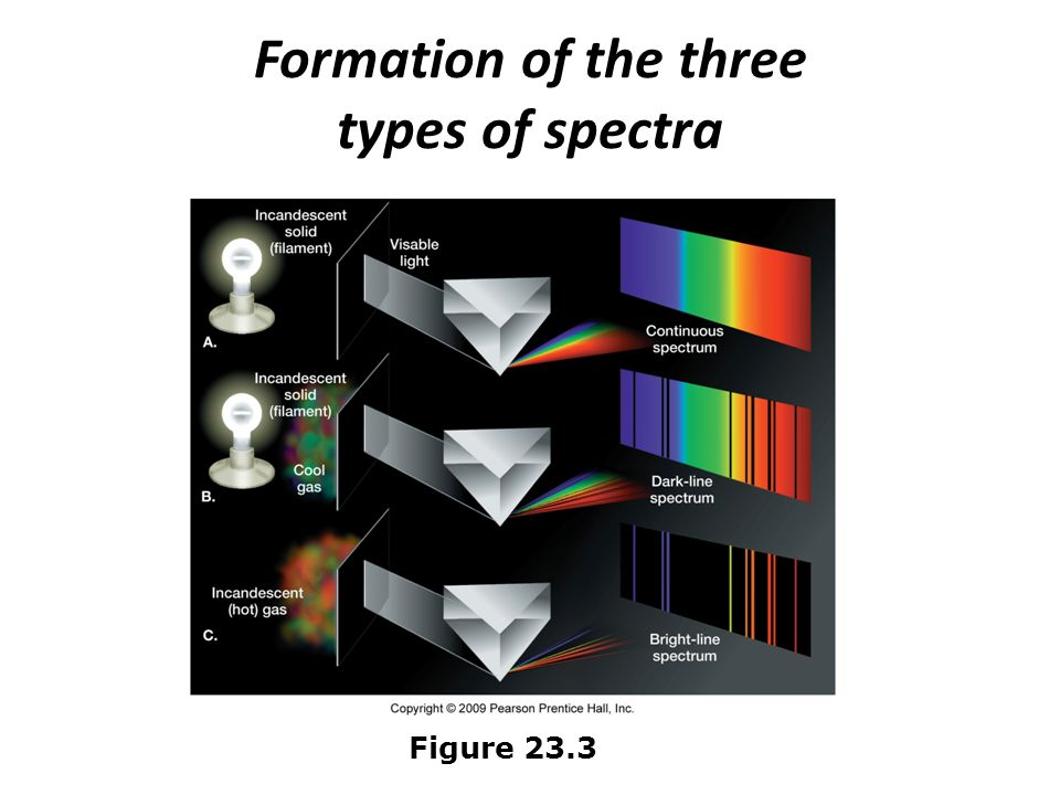 Formation of the three types of spectra
