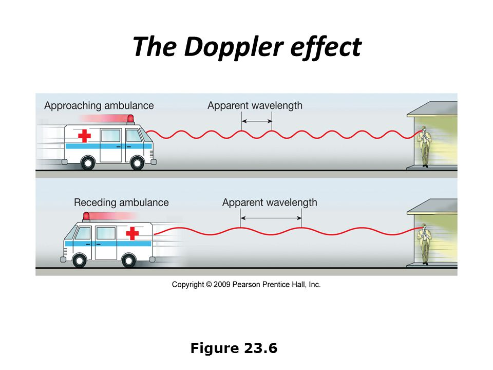 The Doppler effect Figure 23.6