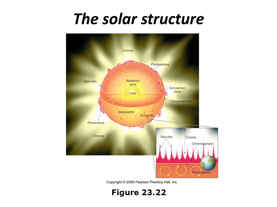 The solar structure Figure 23.22