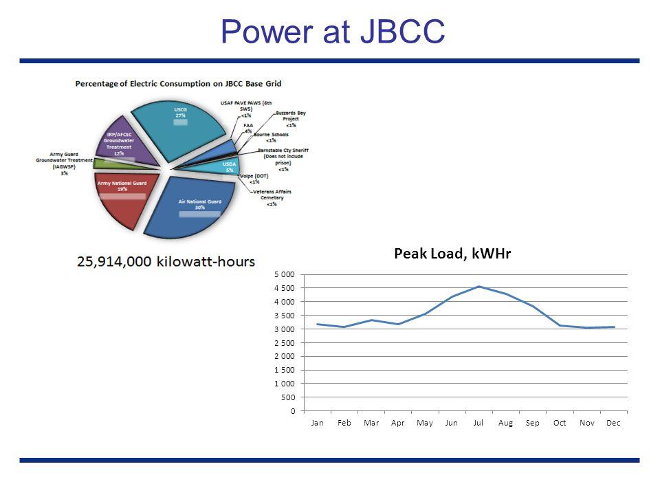 Power at JBCC