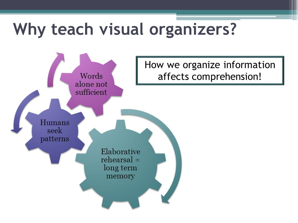 Why teach visual organizers