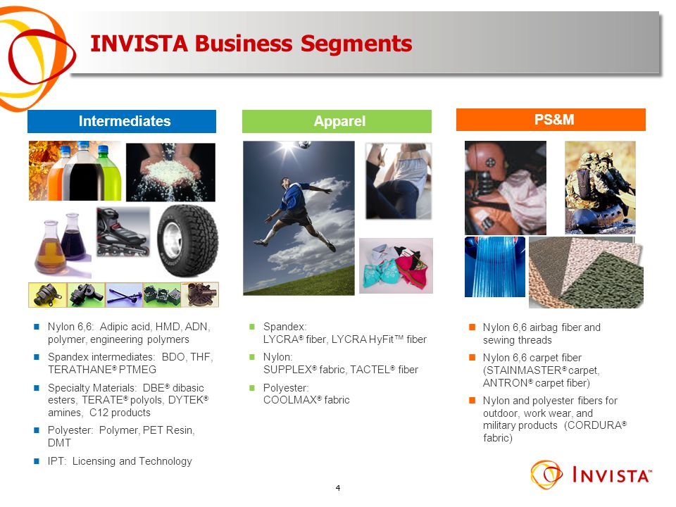 INVISTA Business Segments