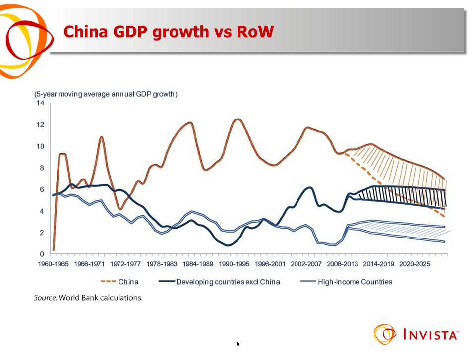 China GDP growth vs RoW