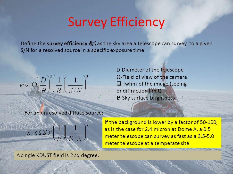 Survey Efficiency