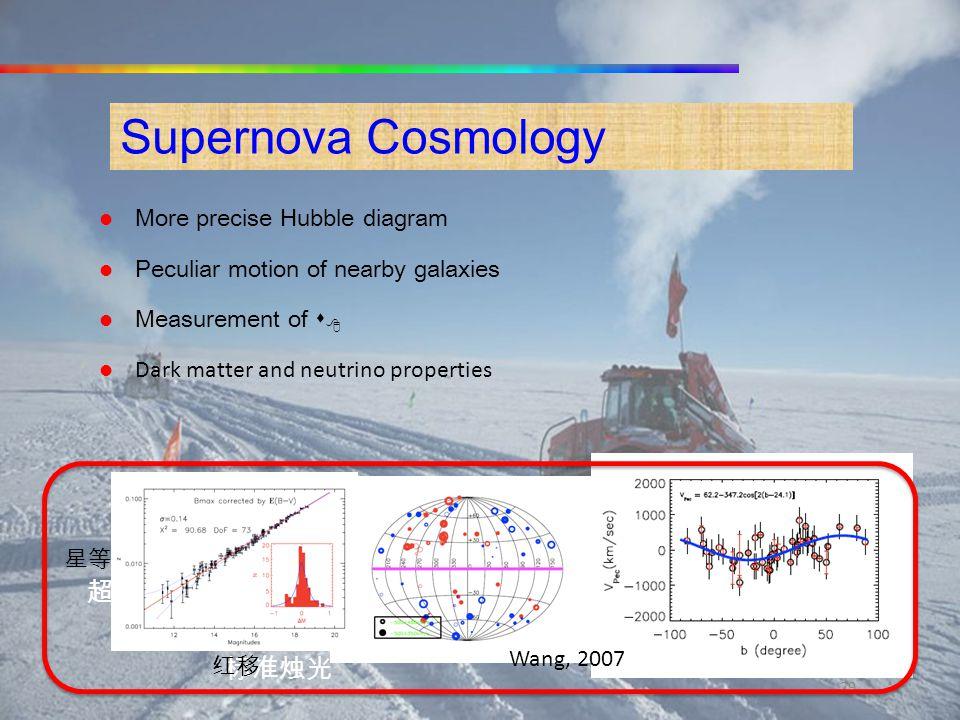 Supernova Cosmology 超新星 标准烛光 More precise Hubble diagram