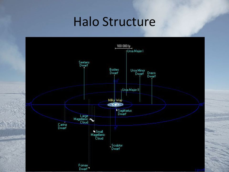 Halo Structure
