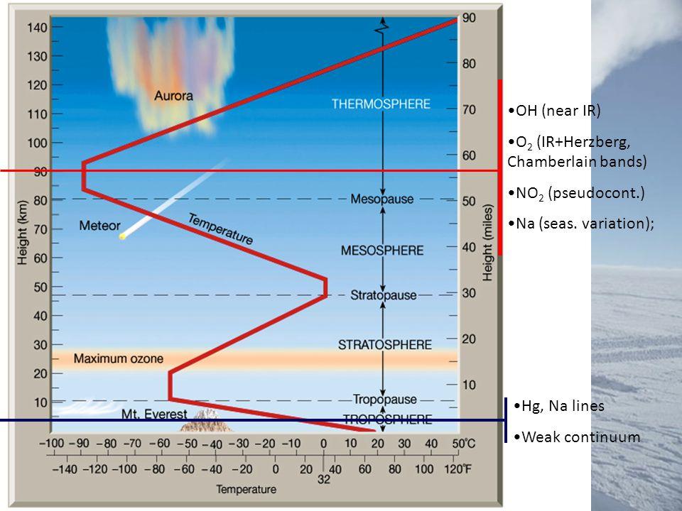 OH (near IR) O2 (IR+Herzberg, Chamberlain bands) NO2 (pseudocont.) Na (seas. variation); Hg, Na lines.