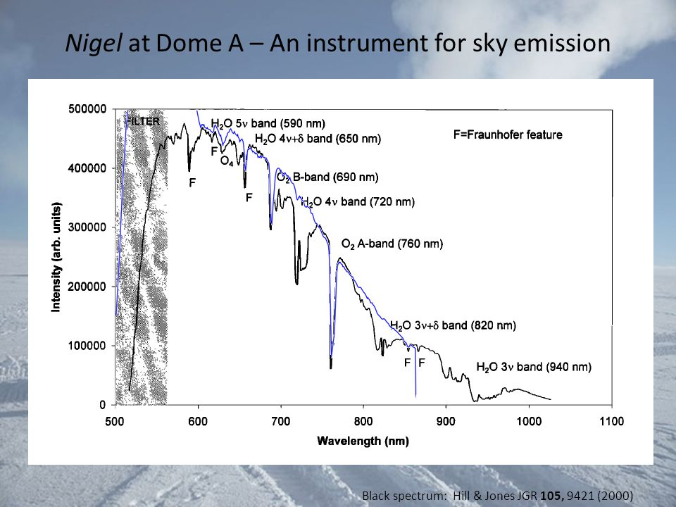 Nigel at Dome A – An instrument for sky emission