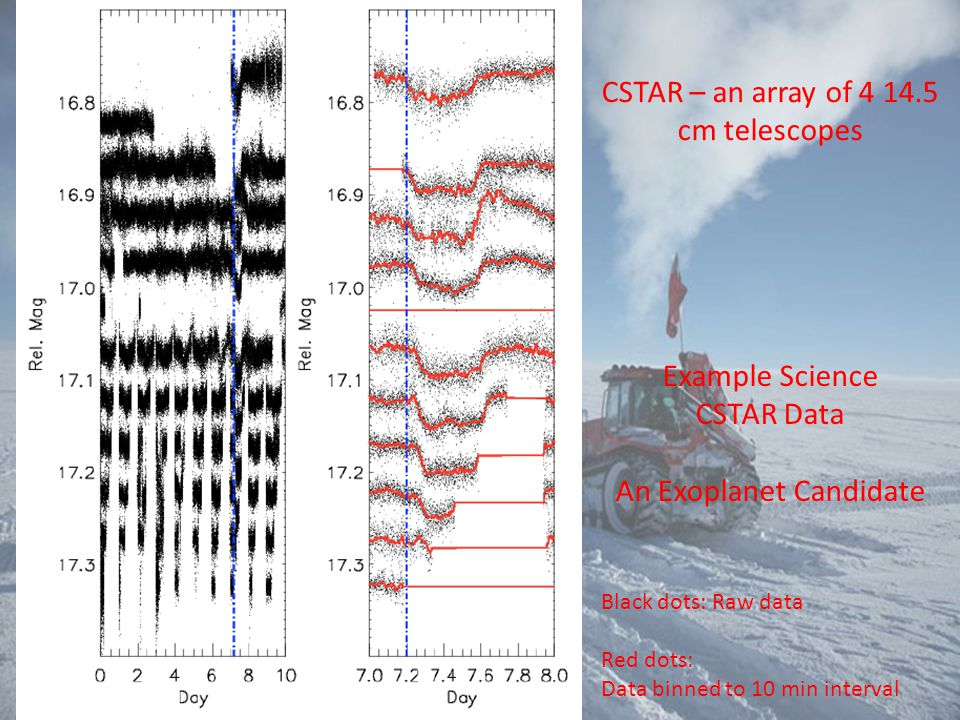 Example Science CSTAR Data An Exoplanet Candidate