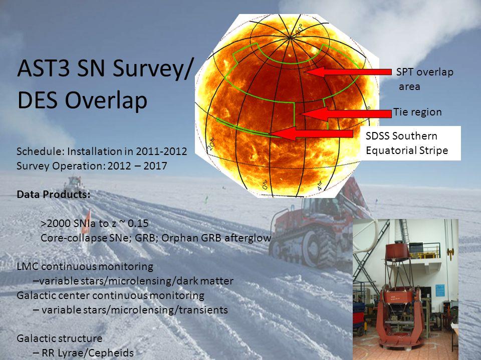 AST3 SN Survey/ DES Overlap SPT overlap area