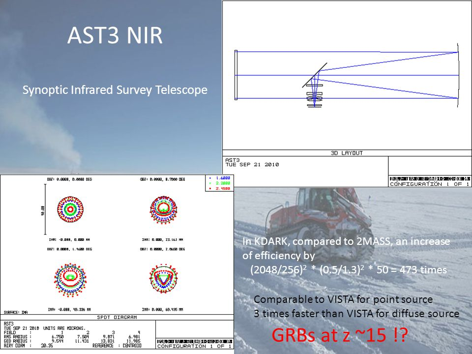 AST3 NIR Synoptic Infrared Survey Telescope