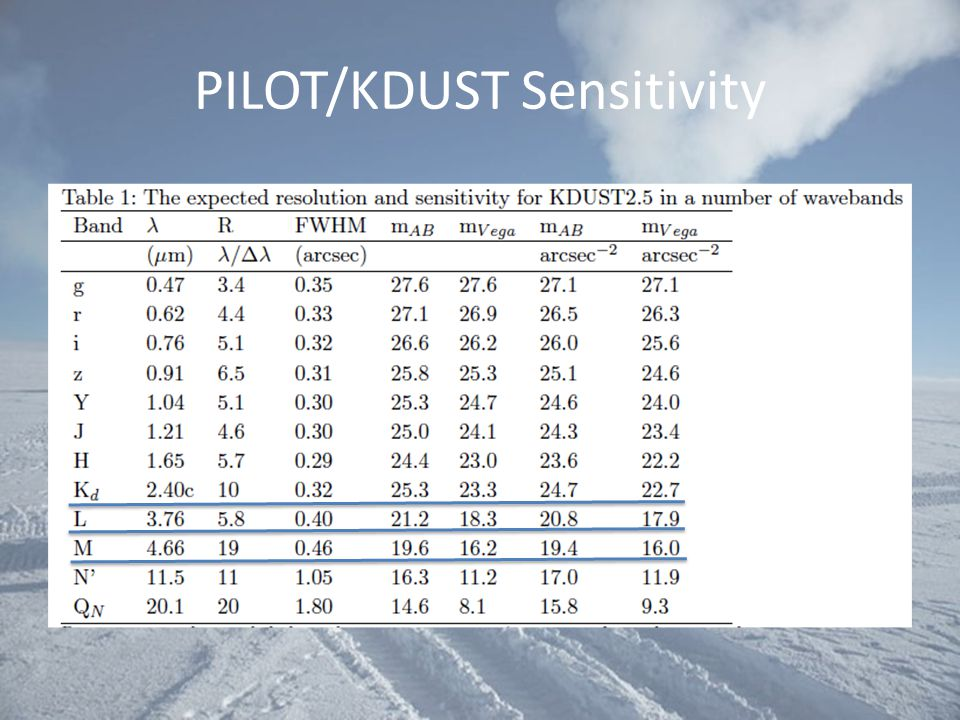 PILOT/KDUST Sensitivity