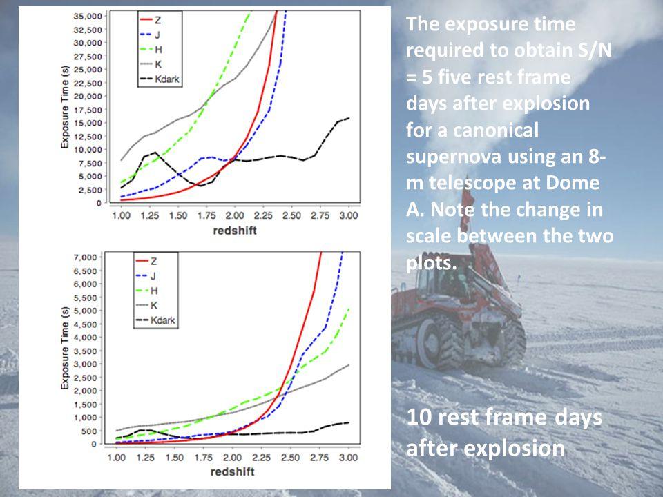 10 rest frame days after explosion