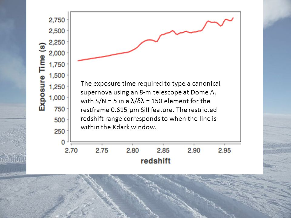 The exposure time required to type a canonical supernova using an 8-m telescope at Dome A, with S/N = 5 in a λ/δλ = 150 element for the restframe 0.615 μm SiII feature.
