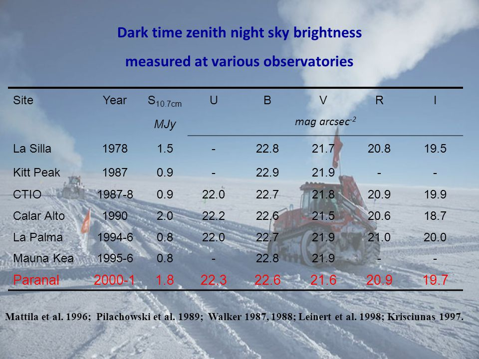 Dark time zenith night sky brightness