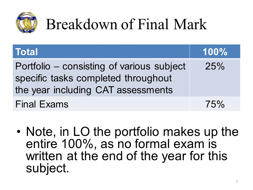 Breakdown of Final Mark